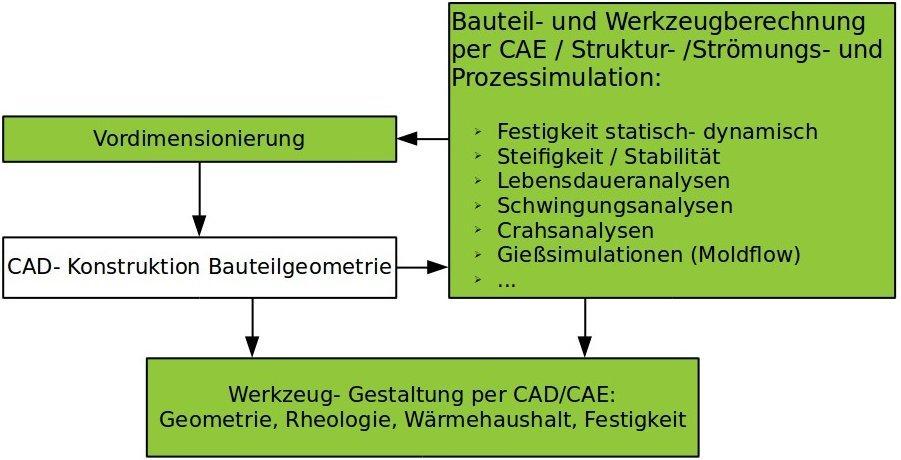 Diagramm zum Prozess der cae-Produktentwicklung