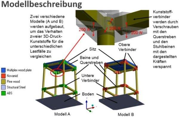 fem berechnung eines hockers mit kunststoffteilen aus dem 3d drucker goebel engineering. Black Bedroom Furniture Sets. Home Design Ideas