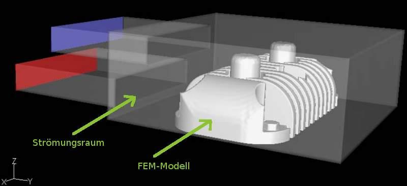 fsi-simulation fsi-modell cfd-modell fem-modell